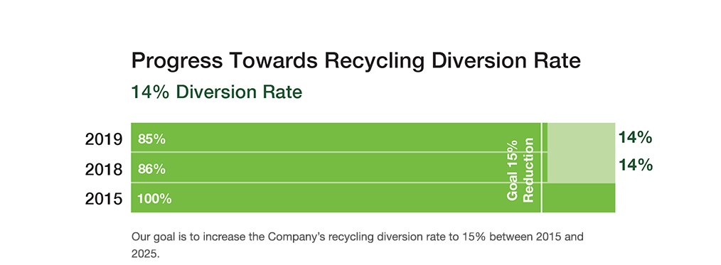 Recycling Diversion Rate